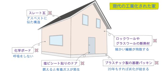 現代の工業化住宅